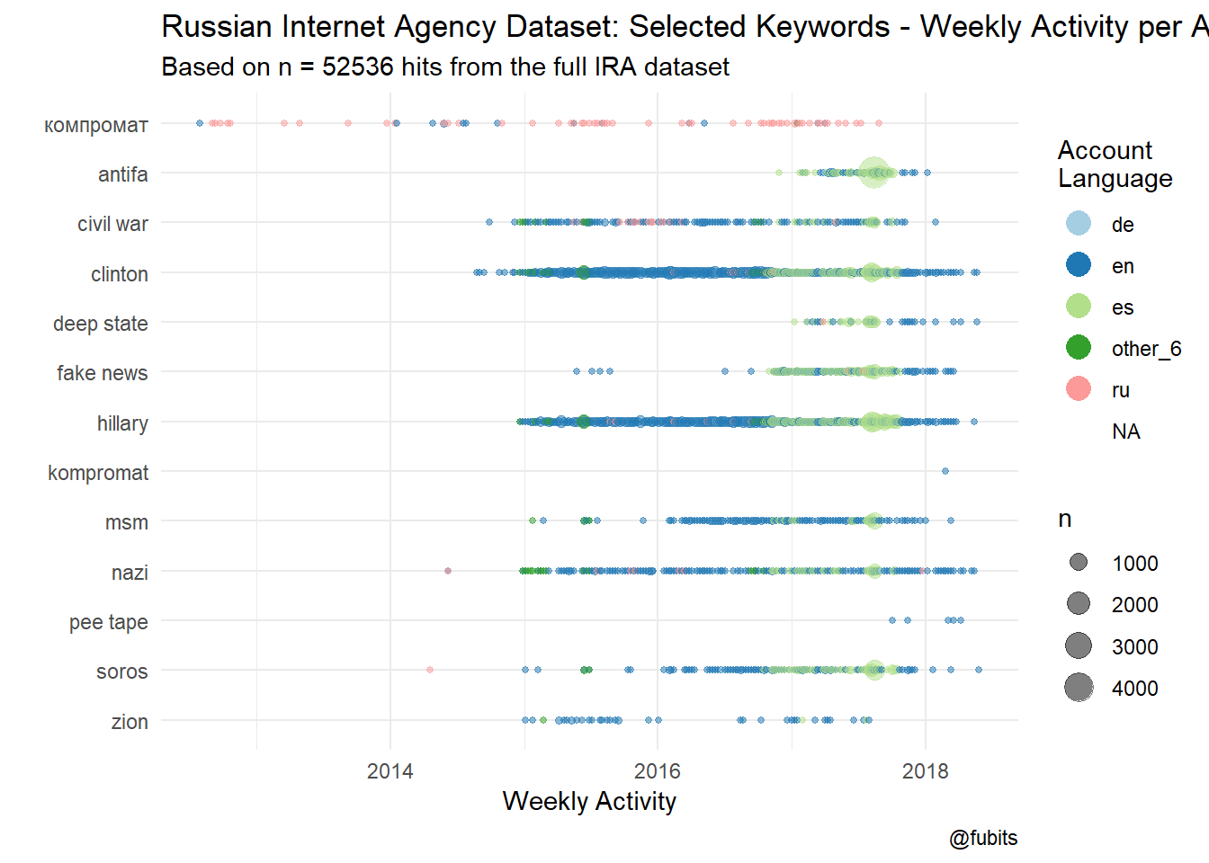 (Weekly per-language activity of specific keywords)